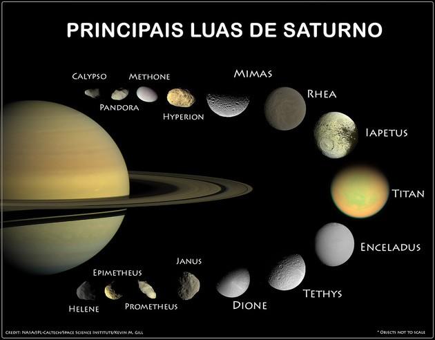 Luas de Saturno