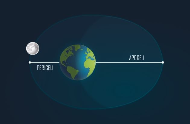 Apogeu e Perigeu