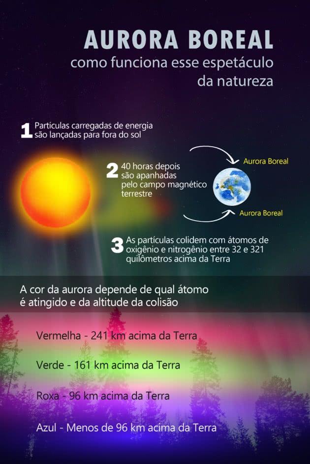 Como acontece a Aurora Boreal