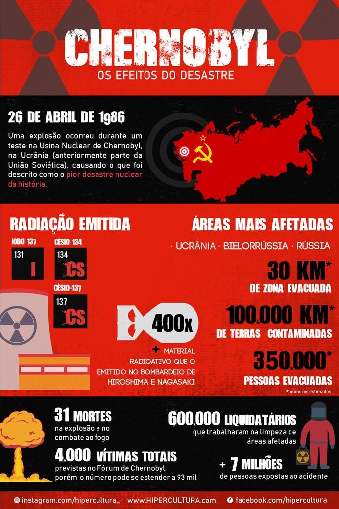 Infografico Chernobyl