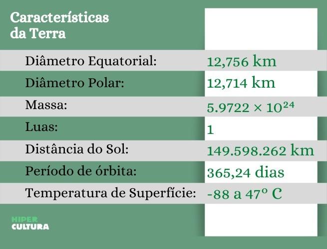 Carcaterísticas da Terra