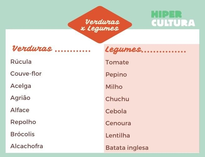 Tabela de Legumes e verduras