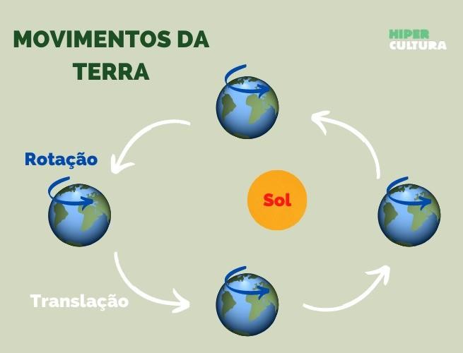 Esquema com os movimentos de rotação (Terra ao redor dela mesma) e translação (Terra ao redor do Sol)