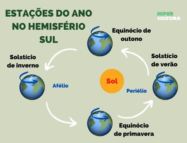 Esquema com solstício e equinócio no Hemisfério Sul, assim como a representação do afélio e periélio