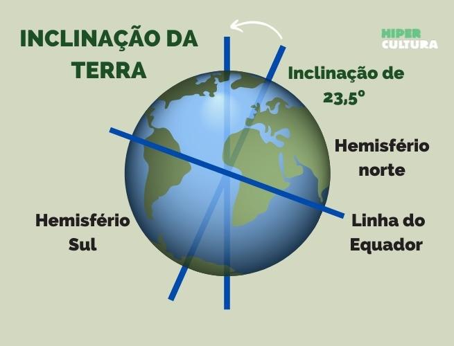 Esquema com a inclinação da Terra de aproximadamente 23,5º