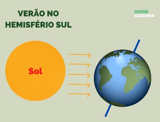 Brilho do Sol na Terra mais intenso no Hemisfério Sul (verão)