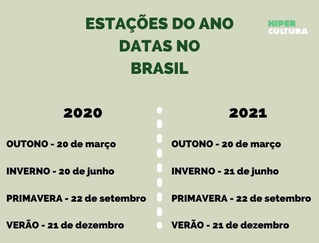 Datas das estações do ano no Brasil em 2020 e 2021