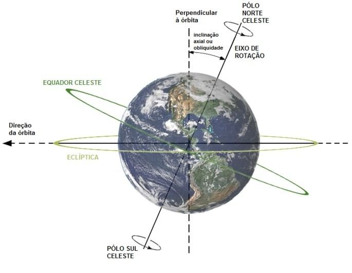 Eixo de rotação e inclinação da Terra