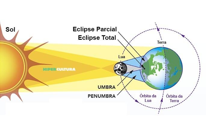 hipercultura-eclipse-solar-04