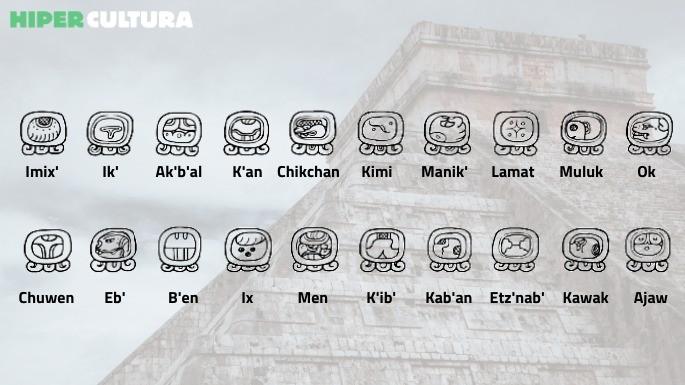 Hipercultura-info-maias-signos