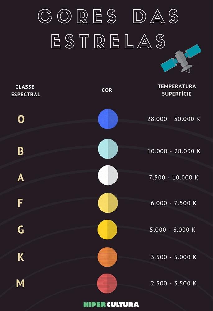 hipercultura-infografico-cores-das-estrelas01