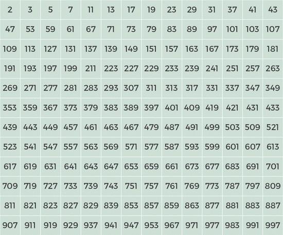 Números primos entre 1 e 1000