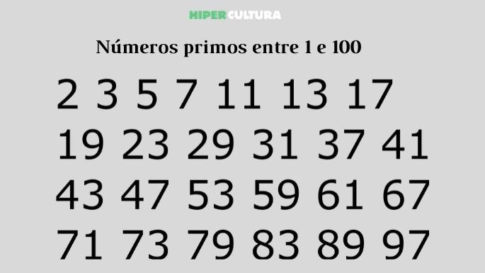 Números primos entre 1 e 100
