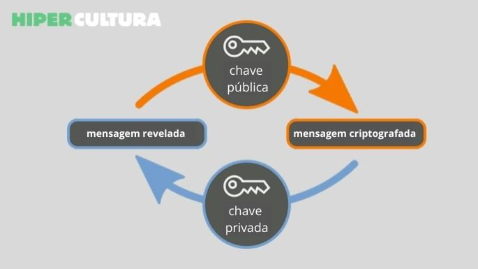 Imagem que mostra como funciona a criptografia de dados da internet através das chaves públicas e privadas