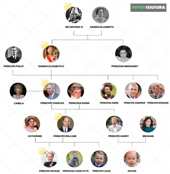 Hipercultura-rainha-elizabeth-infografico-01
