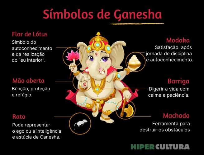Infográfico com detalhes sobre os símbolos apresentados em Ganesha