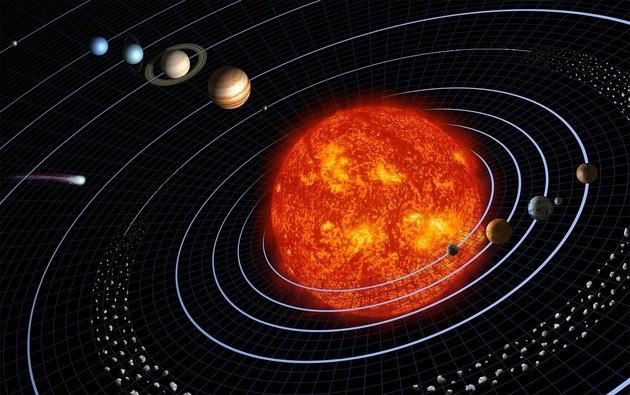 Orbita dos planetas