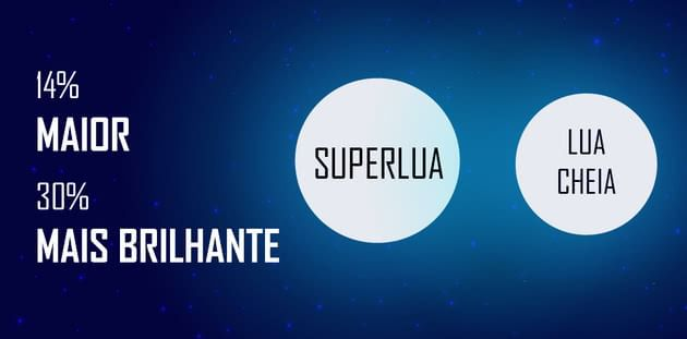 Superlua